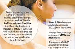 What is the Most Popular Type of Massage?